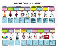 Línea del tiempo de la Química – El pensante