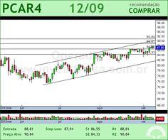P.ACUCAR-CBD - PCAR4 - 12/09/2012 #PCAR4 #analises #bovespa