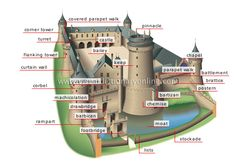 If you are a fantasy writer, or just love reading fairy tales and fantasies, I think knowing the parts of a castle is important.  Important from a historical perspective too!