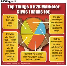 Check out our November newsletter for our new B-to-B Marketing InFAUXgraphic: Top Things a Marketer Gives Thanks For! Inbound Marketing, Give Thanks, Web Development, Budgeting, Thankful, Website, November, Thanksgiving, Check