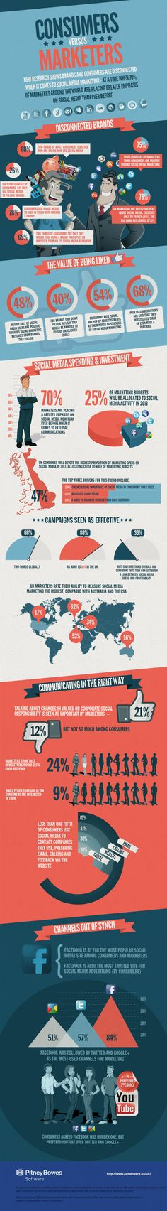 Consumers Vs Marketers – What Do We Really Want From Brands On Social Media? #infographic #brands #socialmedia