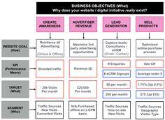How To Write A Killer Digital Marketing Plan   Marketing Plan