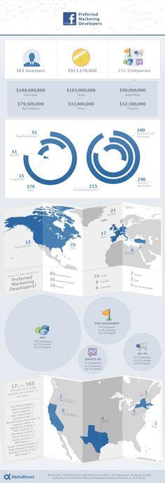 Facebook's Preferred Marketing Developers [Infographic]