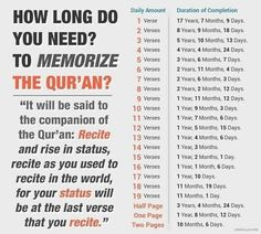 How long do u need to memorise the Qur'an? Quran Verses, Quran Quotes, Prayer Verses, Qoutes, Life Quotes, Islamic Inspirational Quotes, Islamic Quotes, Islamic Messages, Islamic Posters