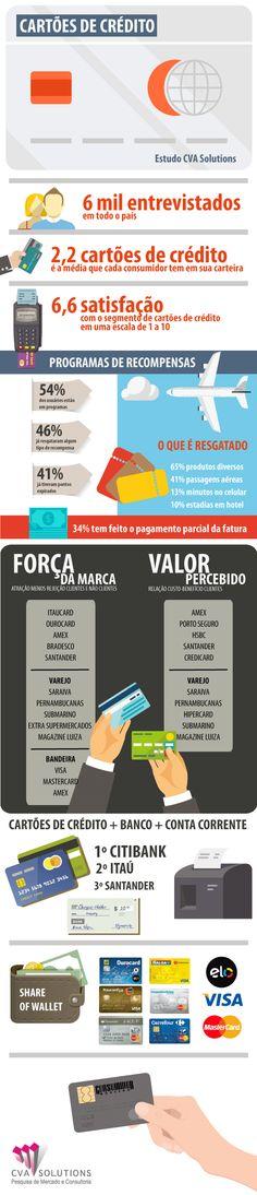 Cartões de crédito, programas de recompensa e o consumidor. Novo Estudo da CVA Solutions aponta aumento do interesse dos brasileiros em programas de recompensa, mas detecta piora na avaliação do setor.