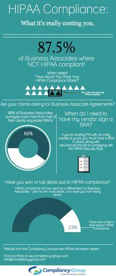 Business Associate and HIPAA Comliance Infographic