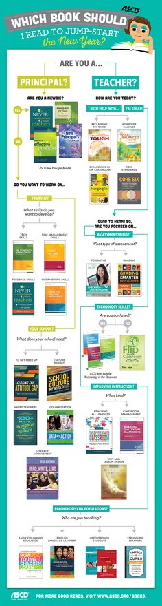 Which book should you read in 2015? Check out ASCD's list of good reads for teachers and principals! #education #teaching