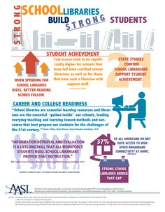 """Infographic from the American Association of School Librarians: """"Strong School Libraries Build Strong Students"""". Middle School Libraries, Elementary School Library, Library Science, Library Activities, Austin Community College, Library Research, Library Lessons, Library Ideas, Library Skills"""