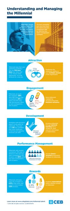 85 best Generation Y  Future of Work Infographics images on - gen y in the workplace