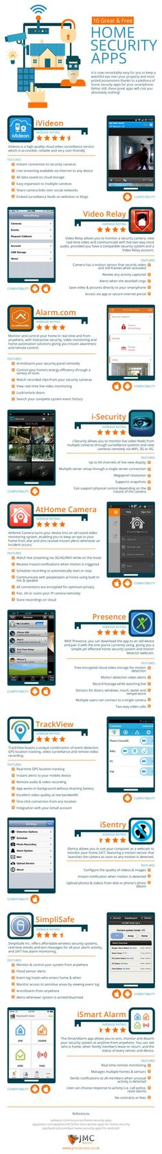 This detailed infographic lists out the ten best home security apps that are not only free, but compatible with majority of the systems we've reviewed previously on SecurityGem. Some of the apps listed are new and are worth checking out while others have been featured in our reviews of the systems they complement.