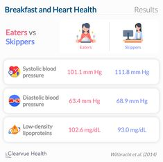 Eating breakfast may improve blood pressure but hurt cholesterol. High Blood Pressure, Lower Cholesterol, Heart Health, Heart Disease, It Hurts, Science, Breakfast, Morning Coffee, Cardiovascular Disease