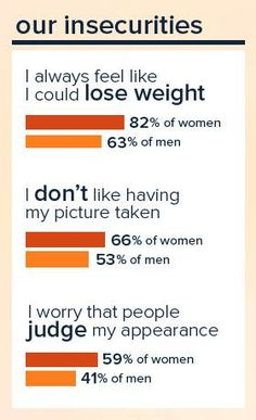 What are the Top Body Image Statistics - #wellness #Infographics ...