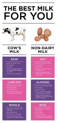 Types of Milk – Healthiest Milk Alternatives