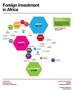 gestalt principles Closure and good continuation, Similarity, Proximity. Infographic of foreign investment on the African continent. to scale. Based on data from Information Design, Information Graphics, All About Africa, World Geography, Global Economy, Social Change, Data Visualization, Planer, South Africa