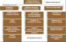 Gerencia de Proyectos: Orientaciones de como elaborar la Estructura de Desglose del Trabajo (EDT o WBS).