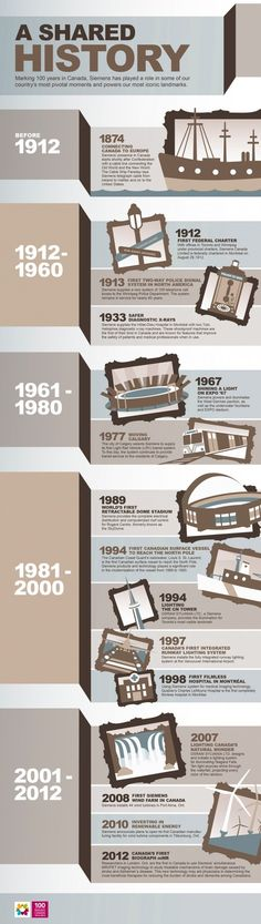Siemens Canada played a pivotal role in many iconic events and Canadian firsts throughout the nation's history. Timeline Design, Timeline Infographic, History Timeline, Canada, Vintage Menu, Instructional Design, Layout Inspiration, Creative Inspiration, The 100