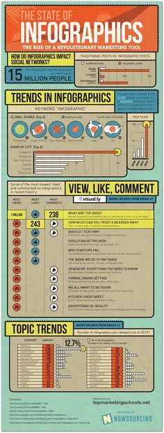 Infographic explores the state of infographics in 2012   Articles   Home