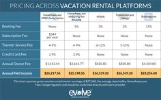 Pricing Table showing the differences in owner fees on all major listing sites for vacation rentals: HomeAway, VRBO, Airbnb, FlipKey, TripAdvisor, and Booking.com Car Rental Deals, Rental Listings, Car Deals, Vacation Rental Sites, Pricing Table, Airbnb Host, Free Vacations, Beach Condo