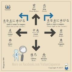 -- Japan Japanese words vocabulary learning different languages infographic kanji communication Learn Japanese Words, Japanese Phrases, Study Japanese, Japanese Culture, Japanese Language Proficiency Test, Japanese Language Learning, Learning Japanese, Japanese Symbol, Japanese Kanji