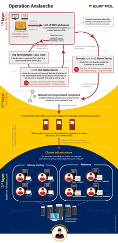 Operation Avalanche - Infographic - Technical | Europol