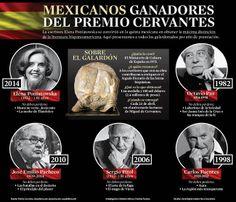Mexicanos ganadores del Premio Cervantes La escritora Elena Poniatowska se convirtió en la quinta mexicana en obtener la máxima distinción de la literatura hispanoamericana. Aquí presentamos a todos los galardonados por año de premiación. #Infografia