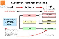 Customer Requirement Tree – Critical to Quality Requirements