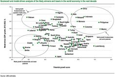 Projected Global #Macro Growth Distributions #economics #charts