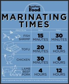 I Love To Eat | tsū | Useful Tips | Marinating Times for Protein | Seafood | Chicken | Tofu | Meat | Max&Mins