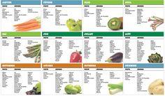 Calendrier des fruits et des légumes de saison | i-Portfolio de Salima Guendoul