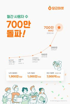 당근마켓, 월이용자 700만 찍었다 Circle Infographic, Infographic Resume, Creative Infographic, Leaflet Design, Chart Design, Layout Design, Web Design, Event Banner, Promotional Design