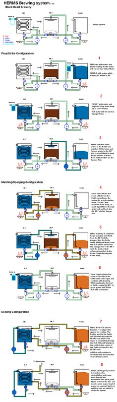 Automated HERMS system - Page 3 - Home Brew Forums #homebrewingsetup