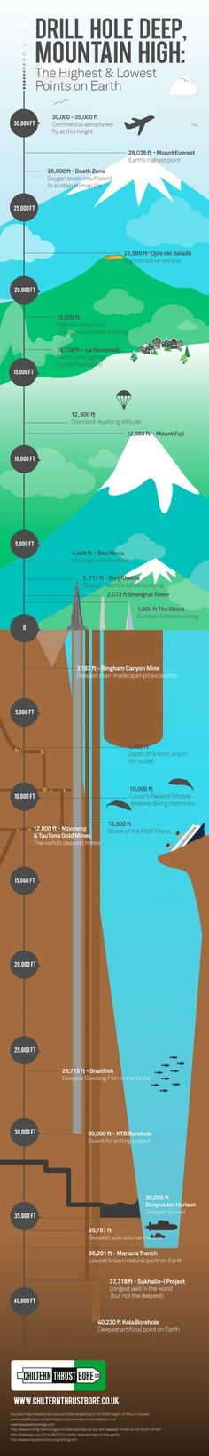 Highest and lowest points on Earth-Ever wonder how high the highest points on Earth are, in contrast to the deepest manmade boreholes and ocean trenches? Check out this fascinating infographic. 3/24/15