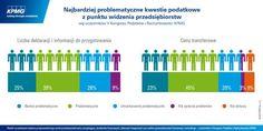Które kwestie podatkowe przysparzają firmom najwięcej problemów?  #podatki #tax #Poland #Polska #KPMG