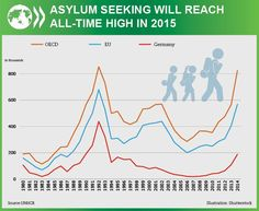 European leaders need to step up to the challenge of the #refugeecrisis via @oecddev