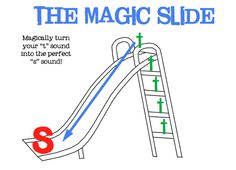 putting words in your mouth: The Magic Slide- my solution for lateral /s/ and /z/