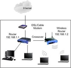 Wireless Router as Access Point Network Local Area Network, It Network, Computer Basics, Computer Tips, Computer Equipment, La Red, Planes