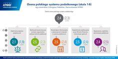 Ogólna ocena polskiego systemu podatkowego wyniosła 2,4 w skali 1-5  #podatki #tax #Poland #Polska #KPMG