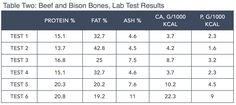 Focus on Nutrients Part:2 by Steve Brown Ca P Table 2 Beef and Bison Bones