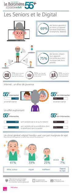 Baromètre 55+ (avril 2016) : Les seniors et le digital http://www.tns-sofres.com/publications/barometre-55-avril-2016-les-seniors-et-le-digital