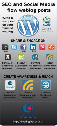 SEO and Social Media Flow weblog post, an infographic