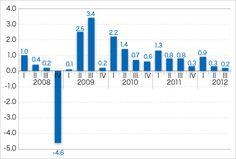 右肩上がりに伸び続けて来た韓国のGDP。四半期ベースで「前年同期比」が2%以下に陥ったのは第2次オイルショック(1980年)、IMF危機(1998年)、世界金融危機(2008-09年)の3回だけだ。