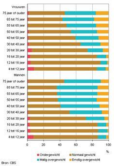 Ondergewicht, normaal gewicht en overgewicht, naar leeftijd, 2009/2011