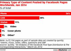 Primary type of content posted by Facebook pages worldwide, January 2014. #advertising #socialmedia #contentmarketing