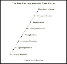 Basic Plot Structure - 5 Plotting Moments That Matter - Writers Write Book Writing Tips, Writing Quotes, Fiction Writing, Writing Process, Writing Resources, Writing Help, Writing Skills, Script Writing, Literary Fiction