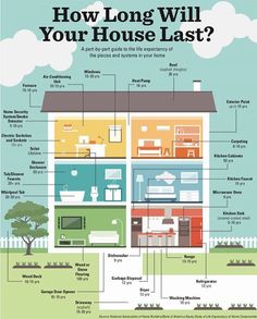 How long will my range last? What about that fresh coat of exterior paint? Here's a quick graphic explaining the average life expectancy of many components of the home. Buying First Home, Home Buying Tips, Home Buying Process, First Time Home Buyers, Home Maintenance Checklist, Hvac Maintenance, Home Inspection, Real Estate Tips, Home Security Systems
