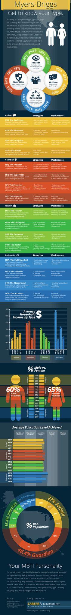 MBTI Socioeconomic Infographic from CareerAssessmentSite.com