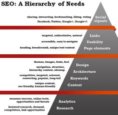 Jerarquía de necesidades del #SEO