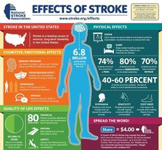 Stroke Effects.