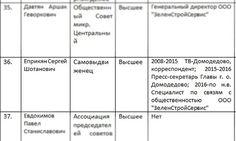 В Домодедово проходят выборы в Общественную палату - Сайт города Домодедово