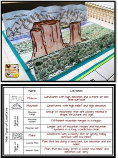 Science Interactive Notebooks are a perfect solution for students to show their level of comprehension in a visually stimulating manner.